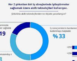 Türkiye'de her 2 şirketten biri bulut teknolojilerine yatırım yapıyor